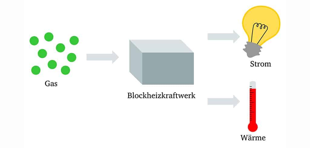 Grafik So funktioniert ein Blockheizkraftwerk
